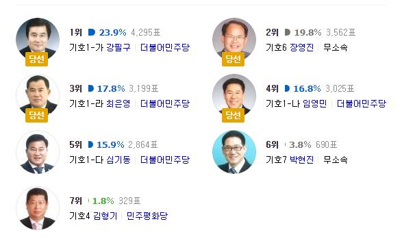 영광군의원 가선거구 결과, 강필구/장영진/최은영/임영민 당선